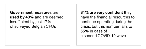 Government measures only used by 39% and deemed insufficient by just 18% of respondents