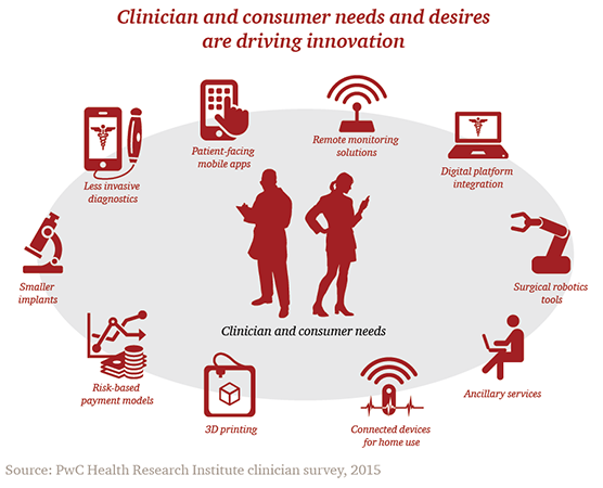 Clinician and consumer needs and desires are driving innovation