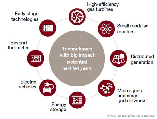 Technologies with big impact potential – next ten years