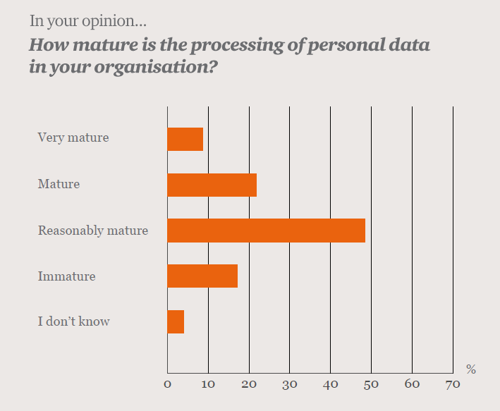 How mature is processing of personal data?